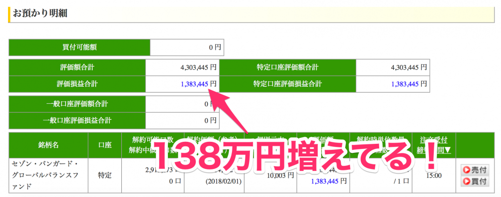 利益138万円