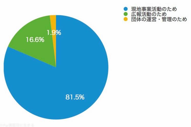 ワールドビジョン円グラフ