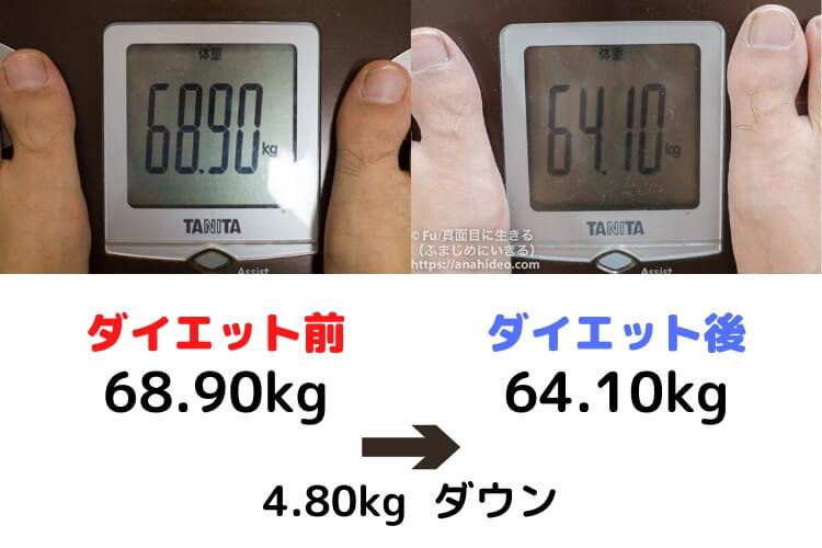 体重が減少した